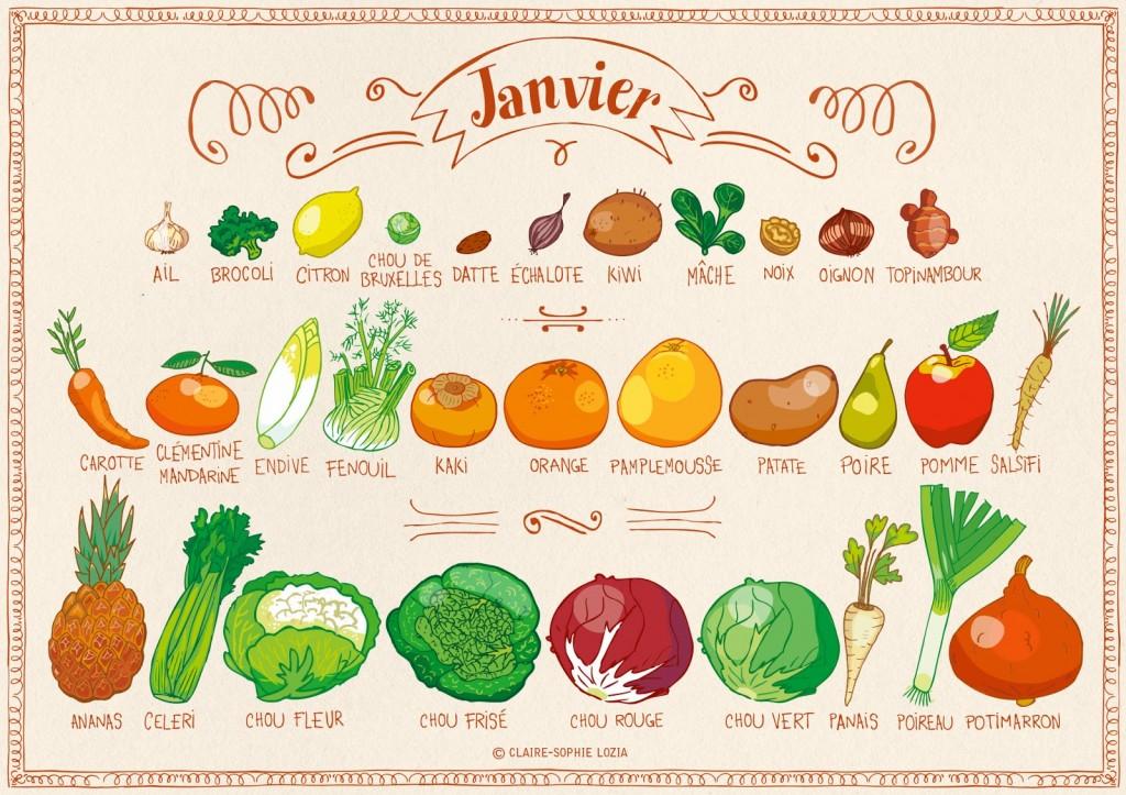 01-Janvier Calendrier légumes et fruits de saison annso-cuisine.fr AnnSo Cuisine